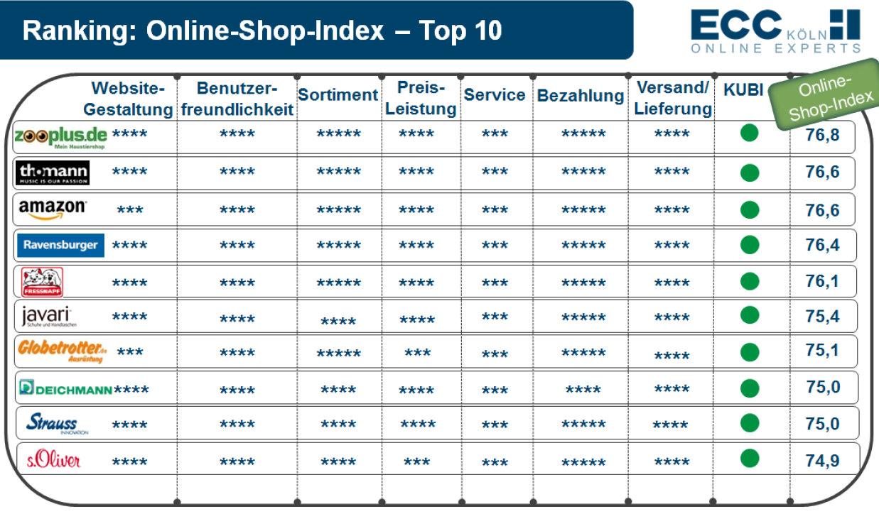 Deutschlands Top Online Shop 2014 Heißt Zooplus Petcom