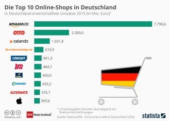 dffc4a4ee48304 Studie  EHI und Statista erfassen E-Commerce-Markt in Deutschland ...
